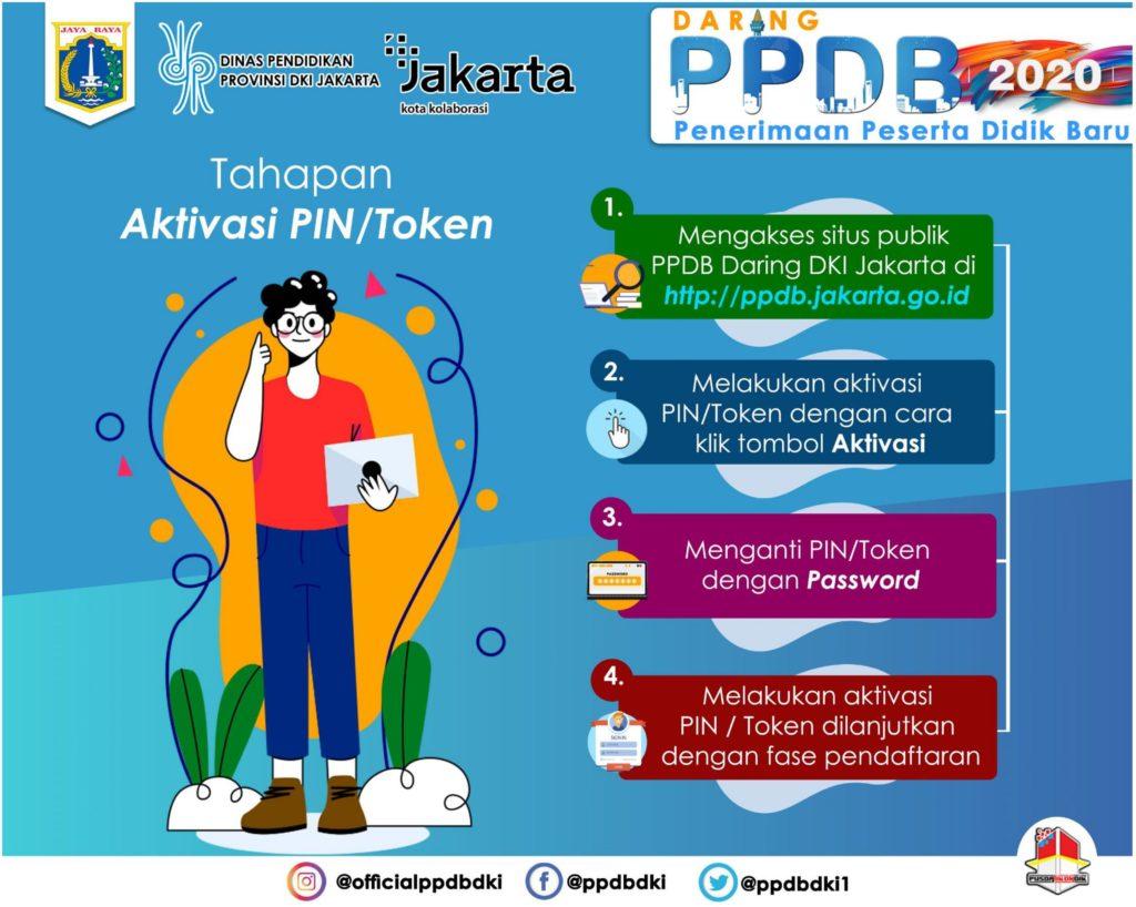 Tahapan Aktivasi Token PPDB